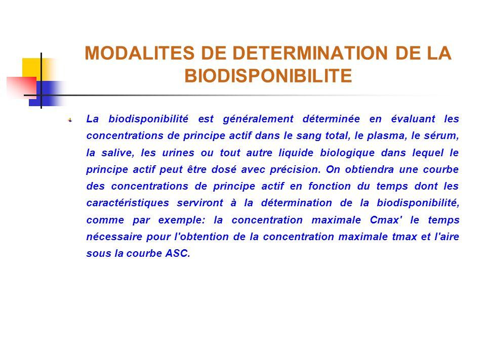 MODALITES DE DETERMINATION DE LA BIODISPONIBILITE