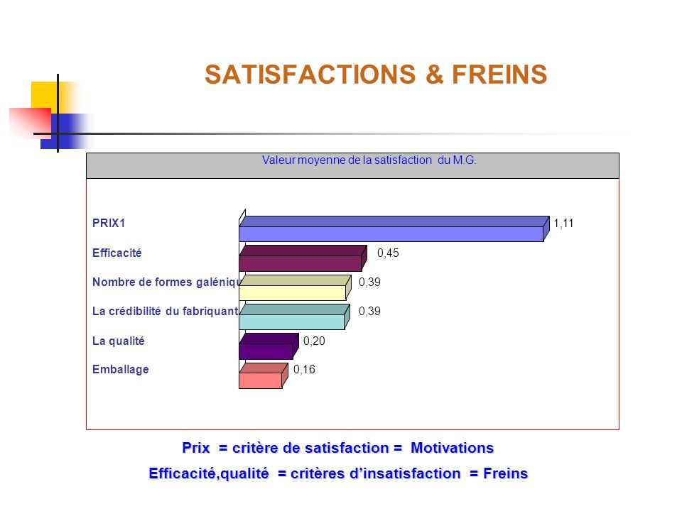SATISFACTIONS & FREINS