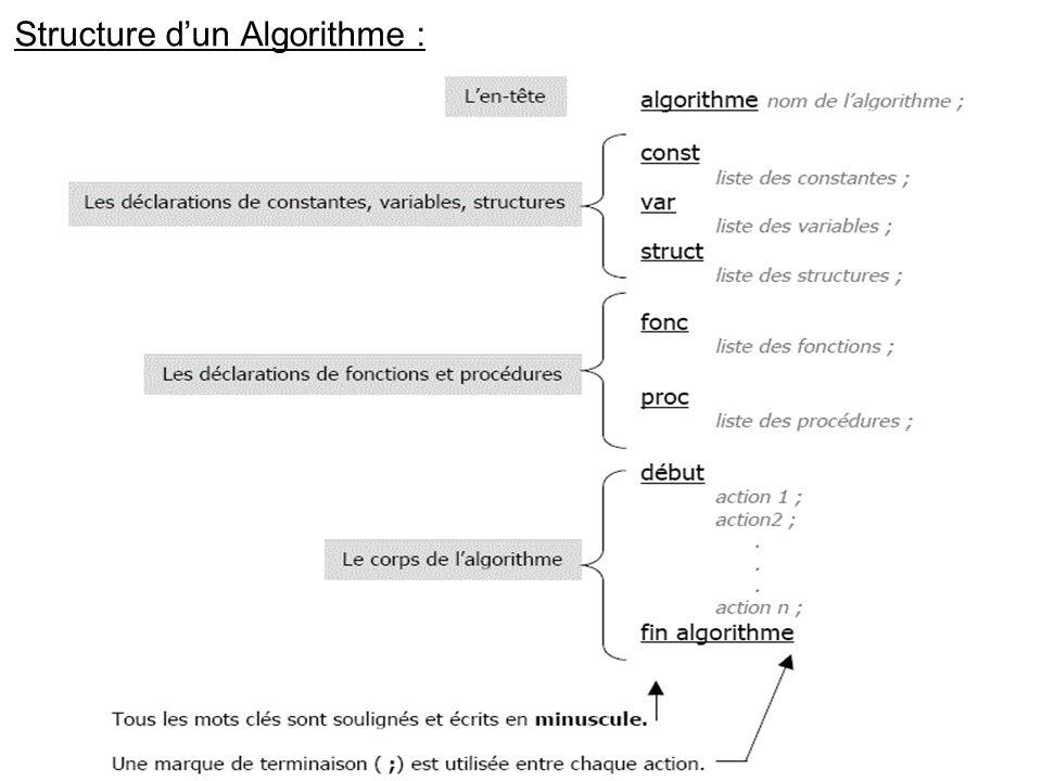 Structure d'un Algorithme :