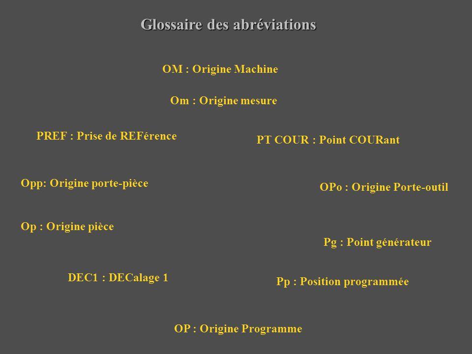 Glossaire des abréviations