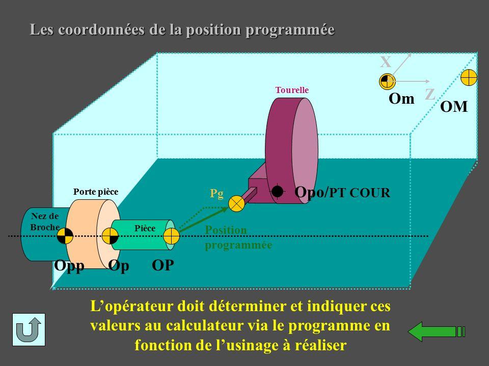Les coordonnées de la position programmée