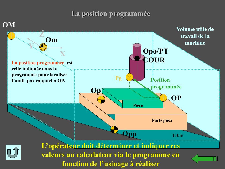 La position programmée Volume utile de travail de la machine