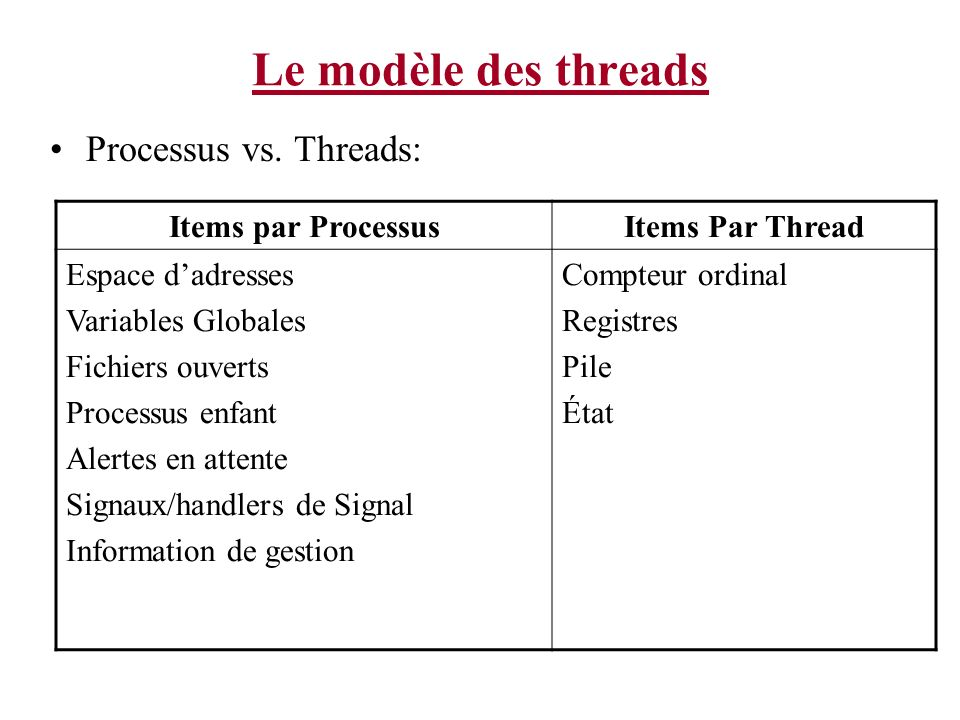 Le modèle des threads Processus vs. Threads: Items par Processus