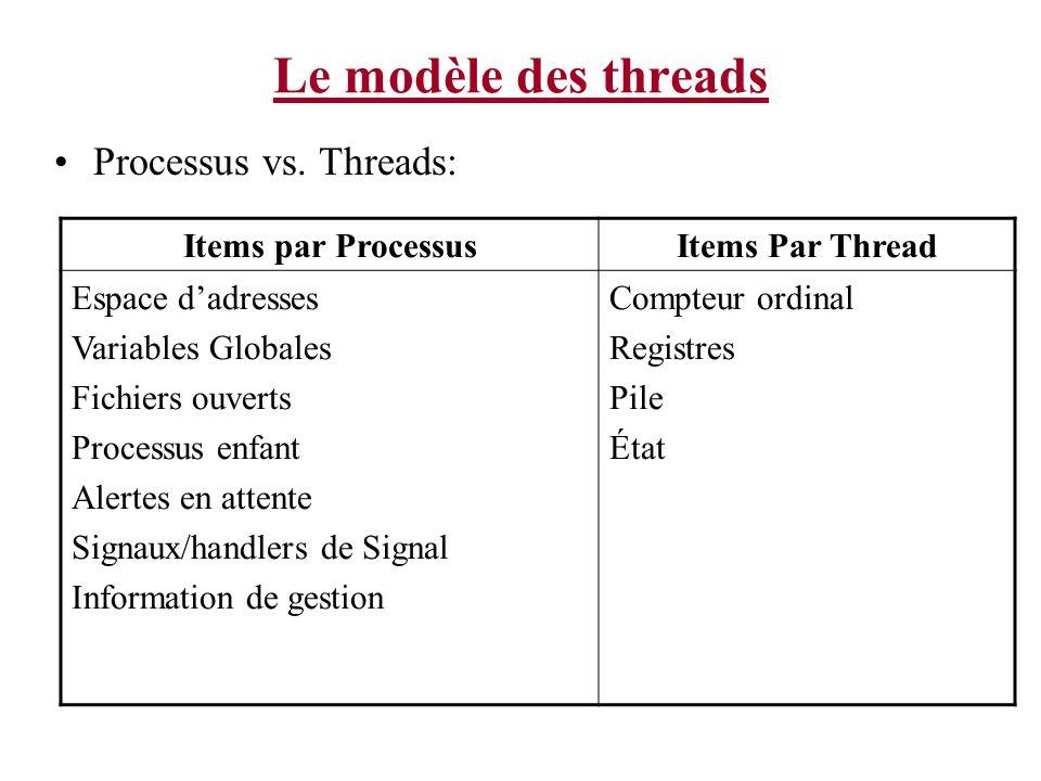 Le modèle des threads Processus vs. Threads: Items par Processus