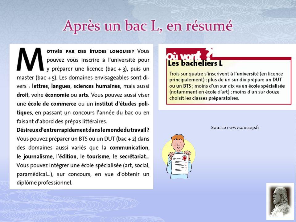 Après un bac L, en résumé Source : www.onisep.fr