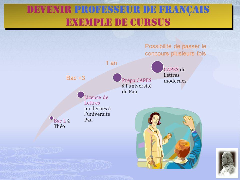 Devenir professeur de français