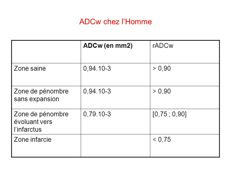 ADCw chez l'Homme ADCw (en mm2) rADCw Zone saine 0,94.10-3 > 0,90