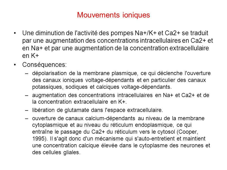 Mouvements ioniques