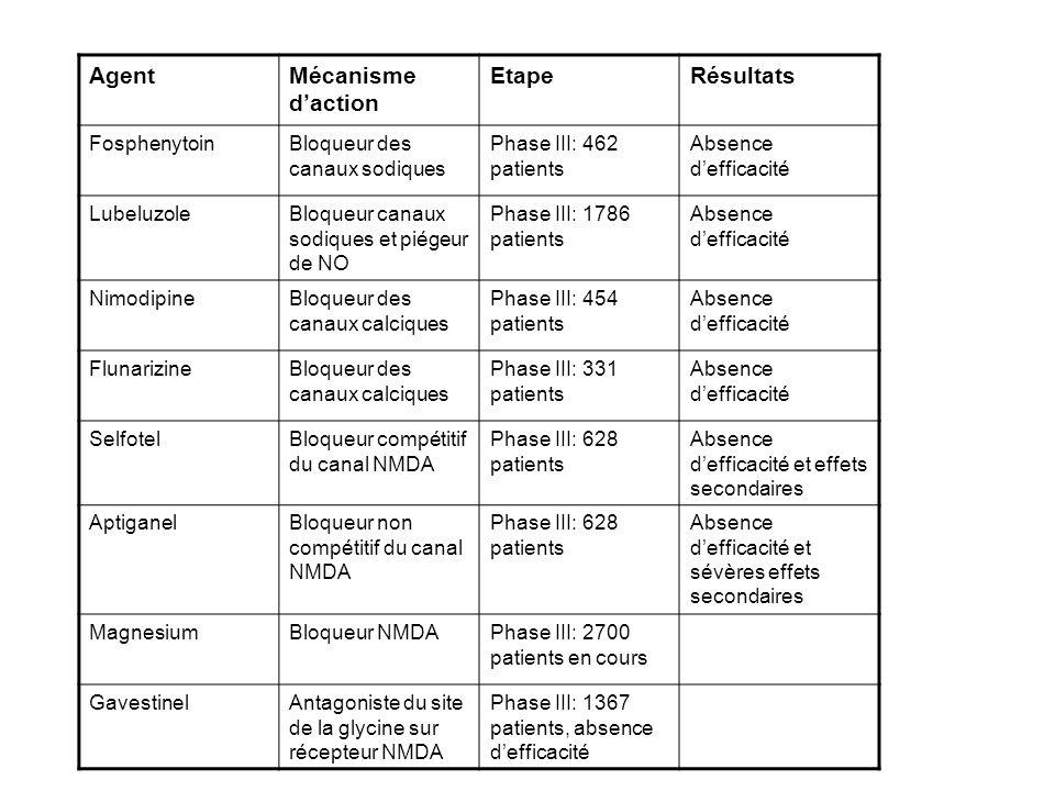 Agent Mécanisme d'action Etape Résultats Fosphenytoin