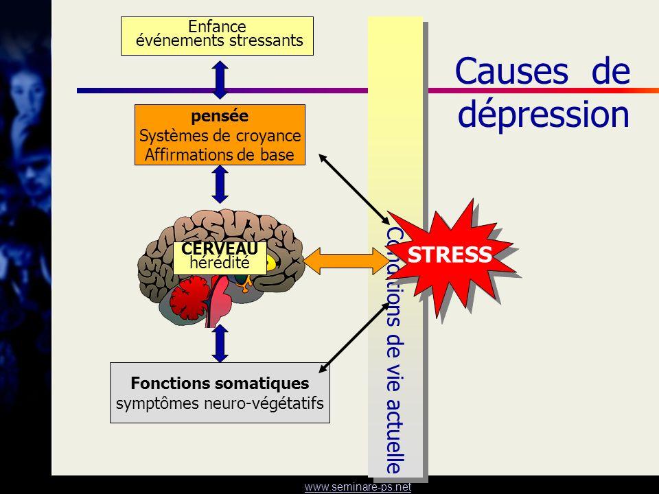 Causes de dépression Conditions de vie actuelle STRESS Enfance