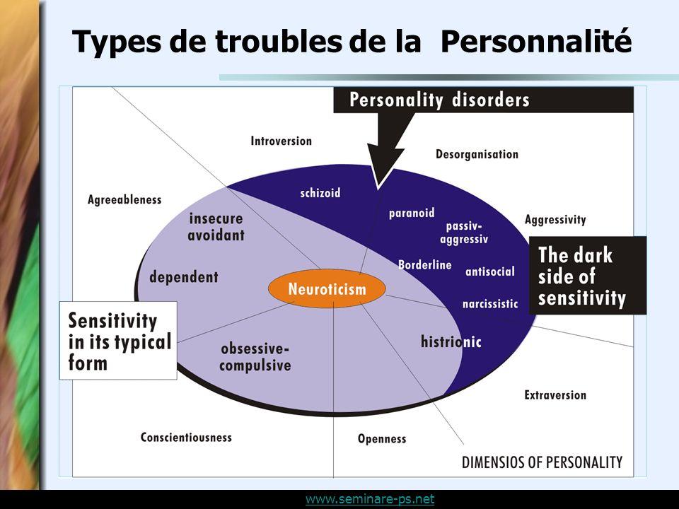 Types de troubles de la Personnalité
