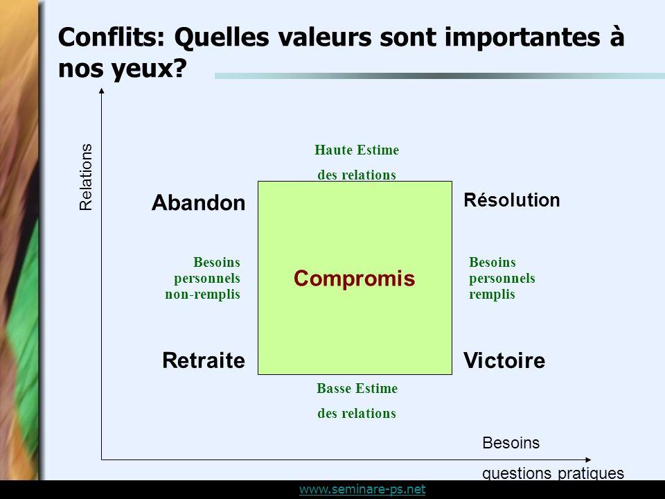 Conflits: Quelles valeurs sont importantes à nos yeux