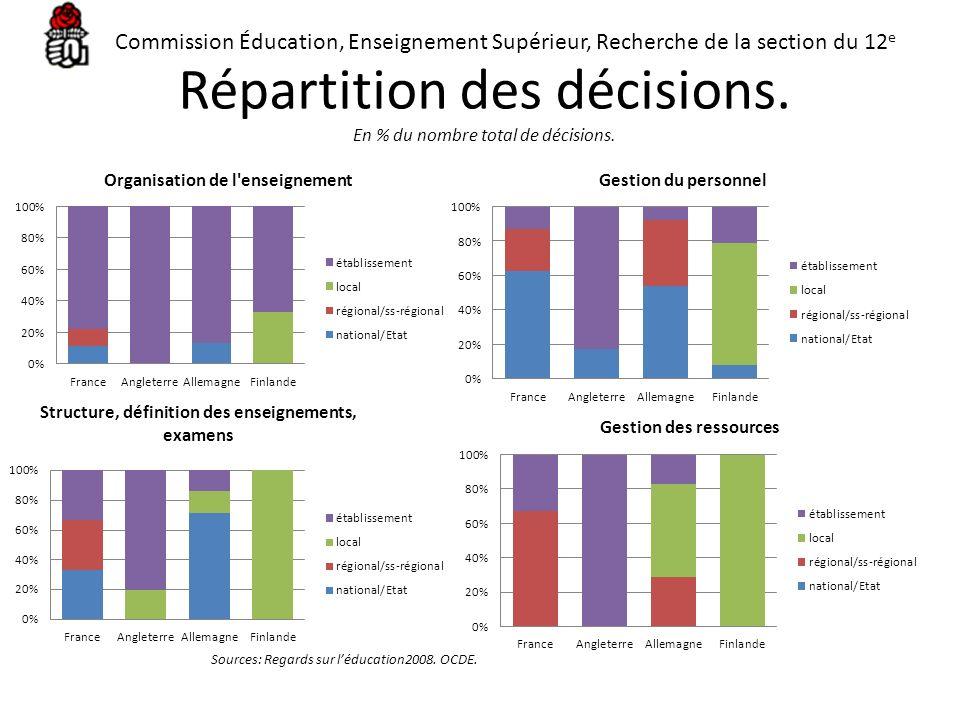 Répartition des décisions. En % du nombre total de décisions.