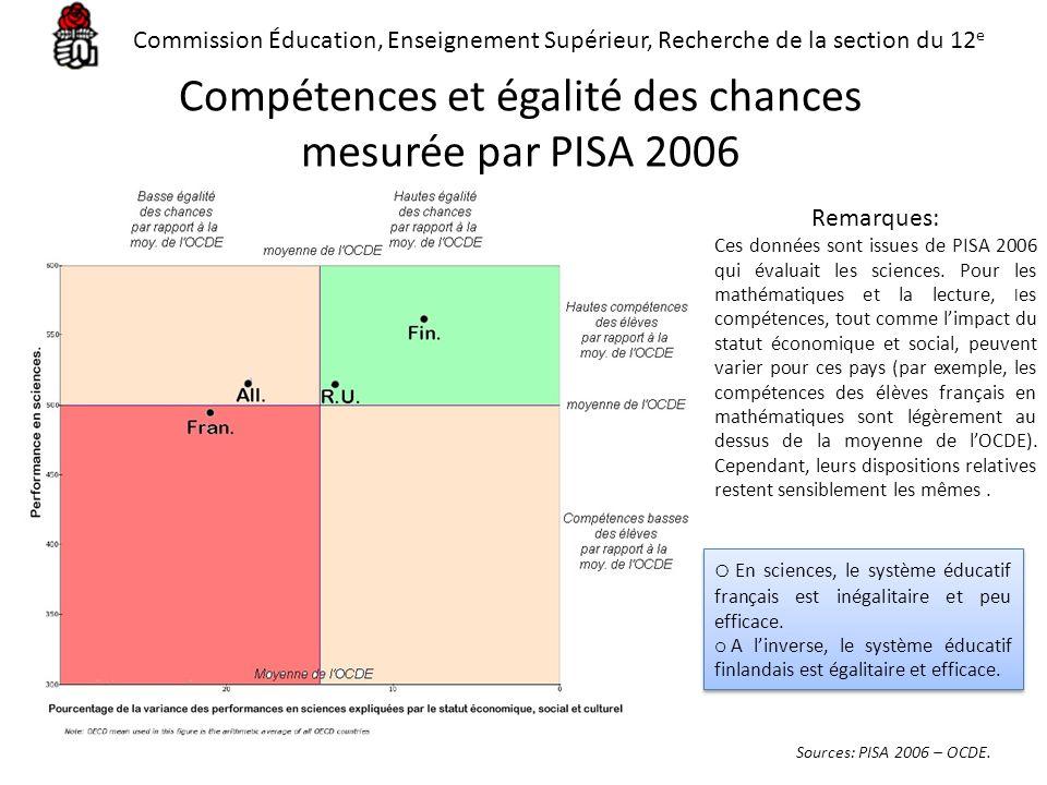 Compétences et égalité des chances mesurée par PISA 2006