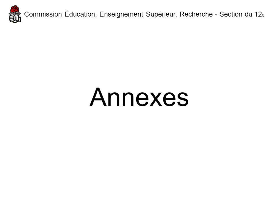 Commission Éducation, Enseignement Supérieur, Recherche - Section du 12e