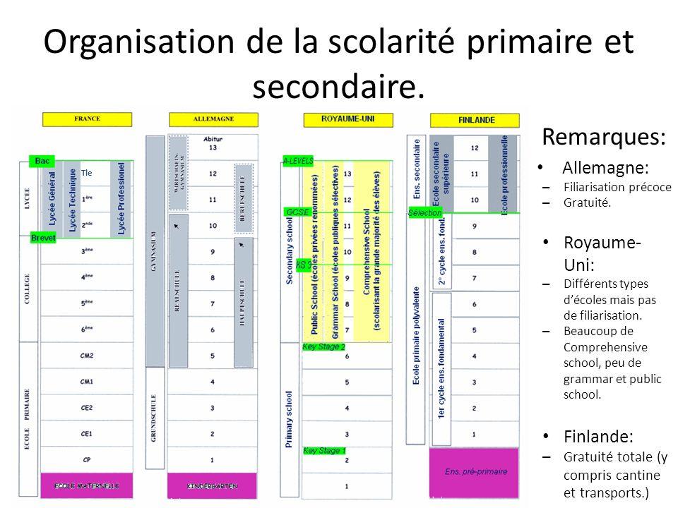 Organisation de la scolarité primaire et secondaire.