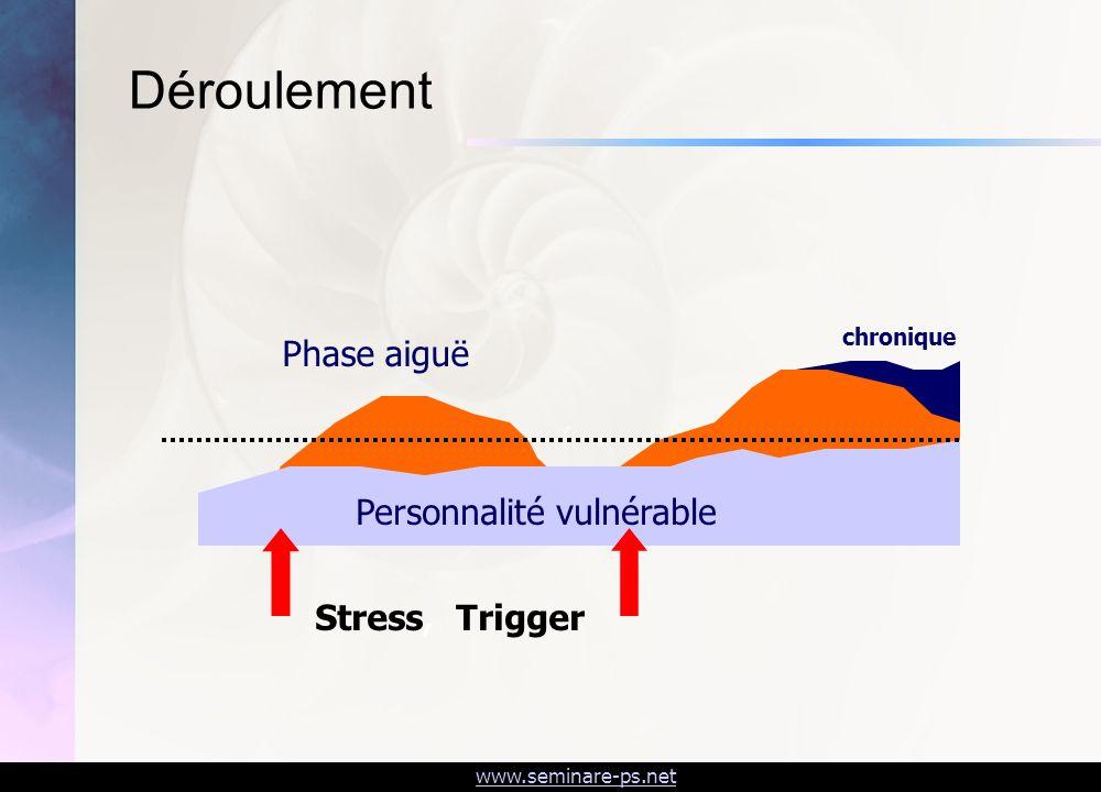 Déroulement Phase aiguë Personnalité vulnérable Stress, Trigger