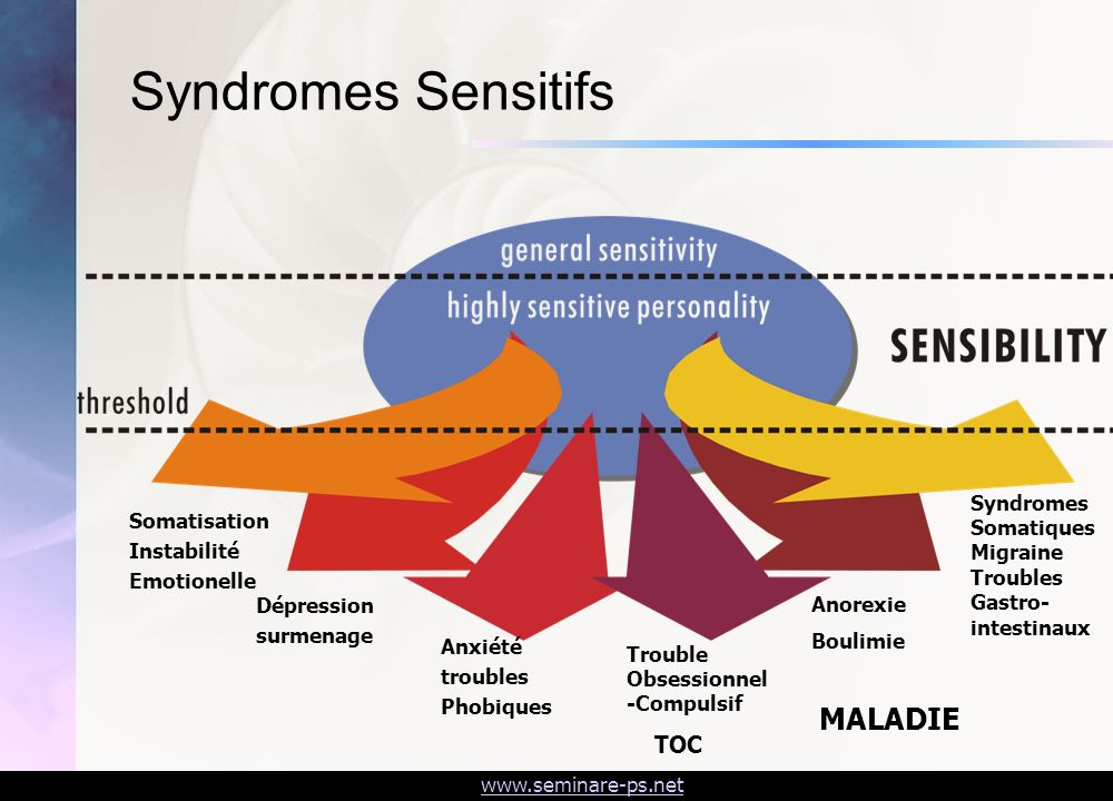Syndromes Sensitifs MALADIE TOC