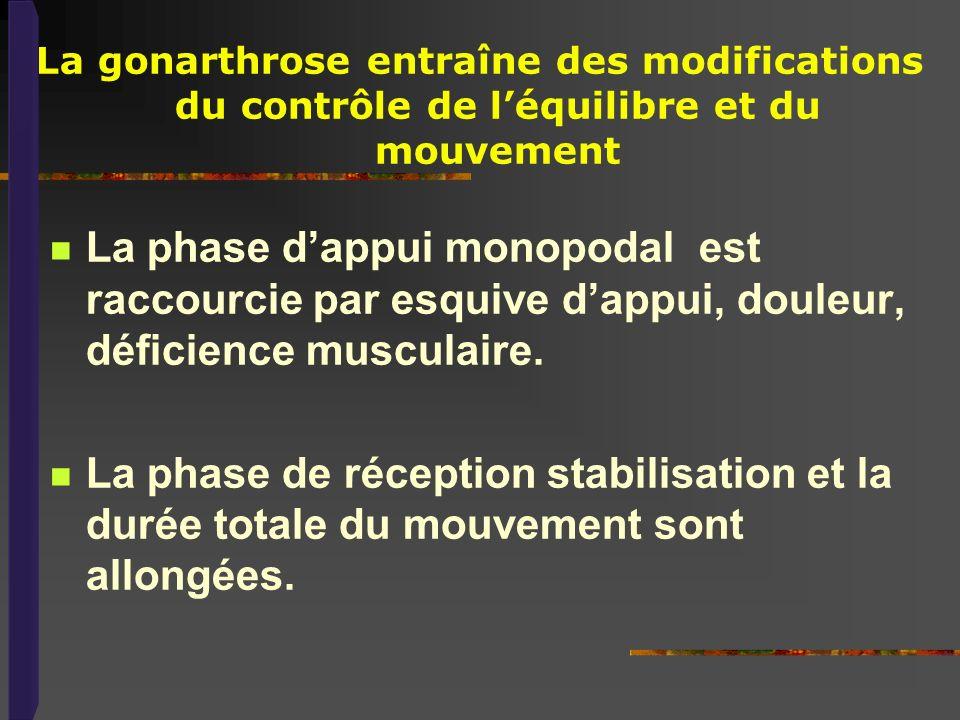La gonarthrose entraîne des modifications du contrôle de l'équilibre et du mouvement