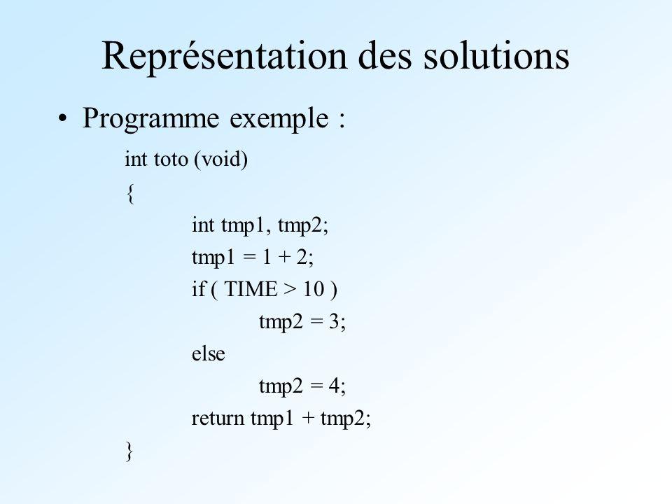 Représentation des solutions