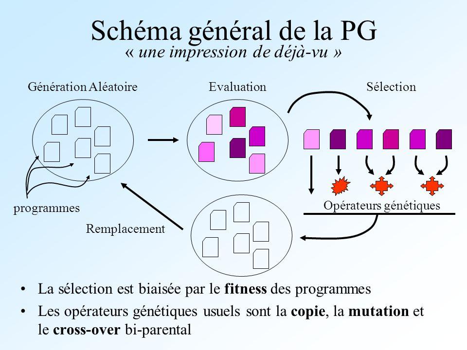 Schéma général de la PG « une impression de déjà-vu »