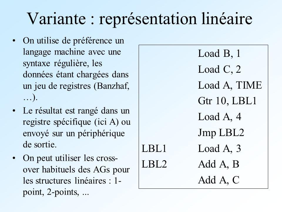 Variante : représentation linéaire