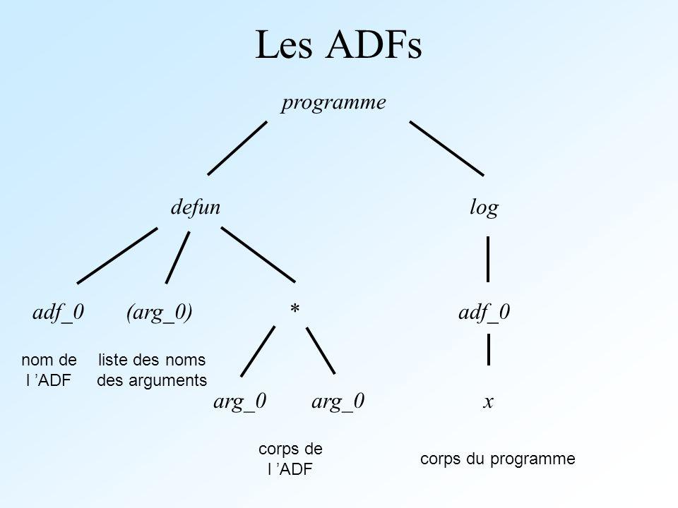 Les ADFs programme defun log adf_0 (arg_0) * adf_0 arg_0 arg_0 x
