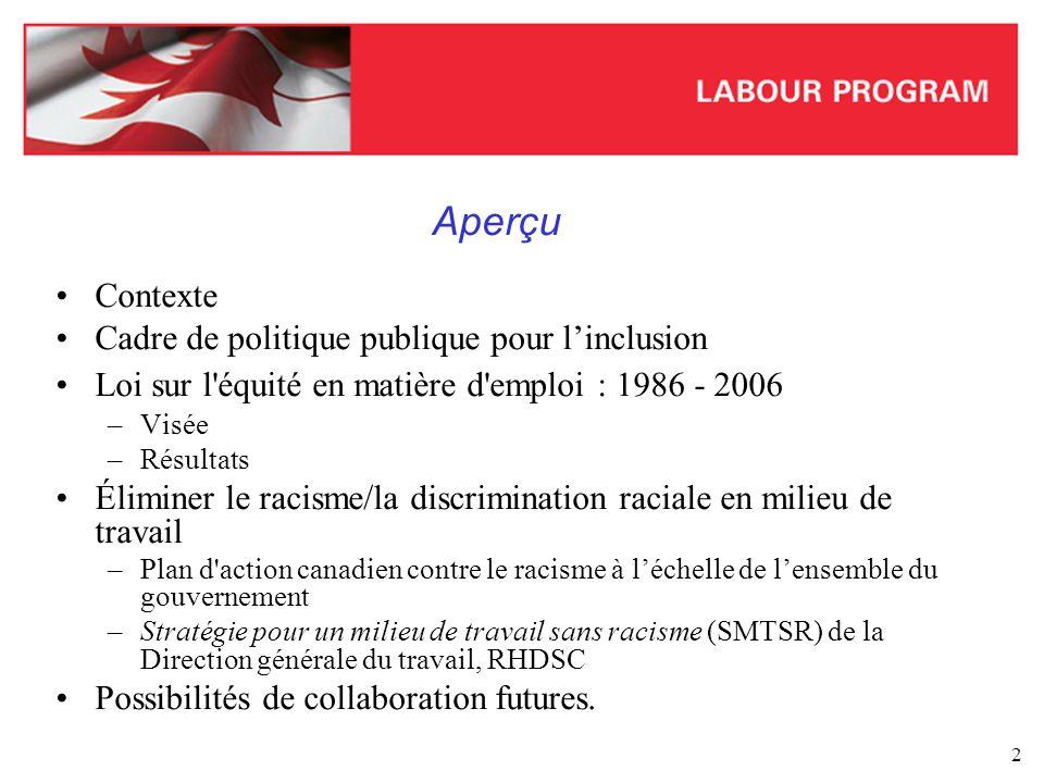 Aperçu Contexte Cadre de politique publique pour l'inclusion