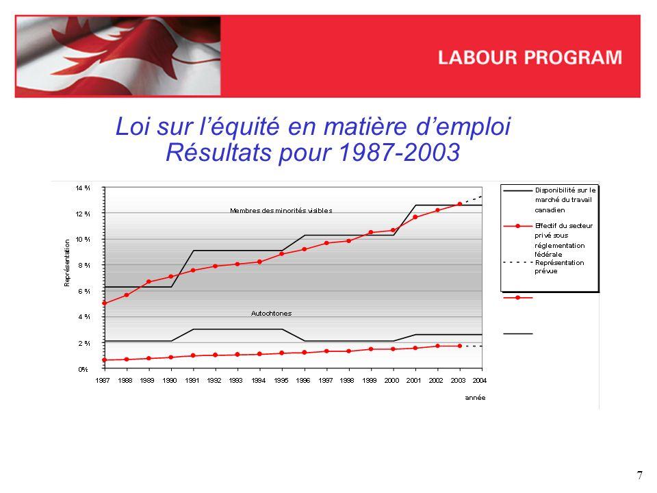 Loi sur l'équité en matière d'emploi Résultats pour 1987-2003