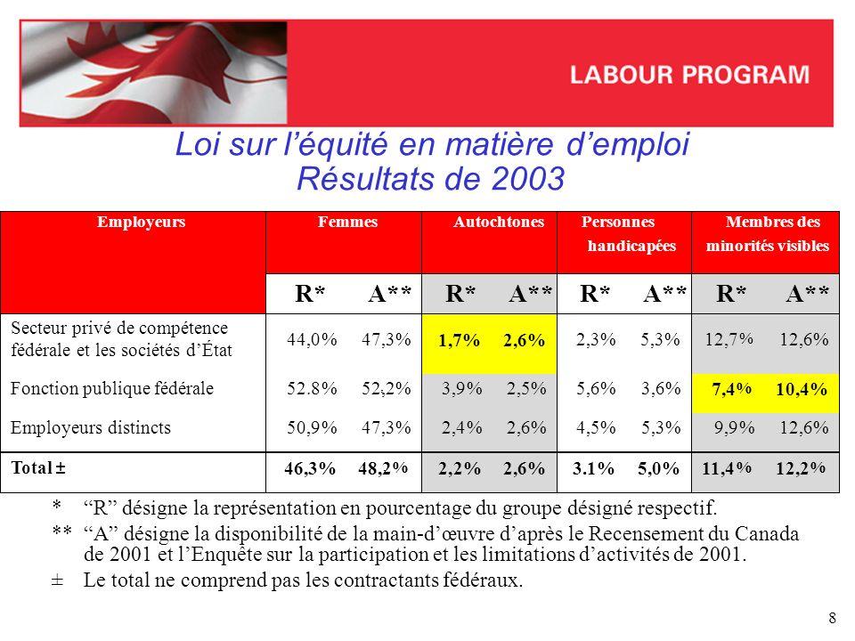 Loi sur l'équité en matière d'emploi Résultats de 2003