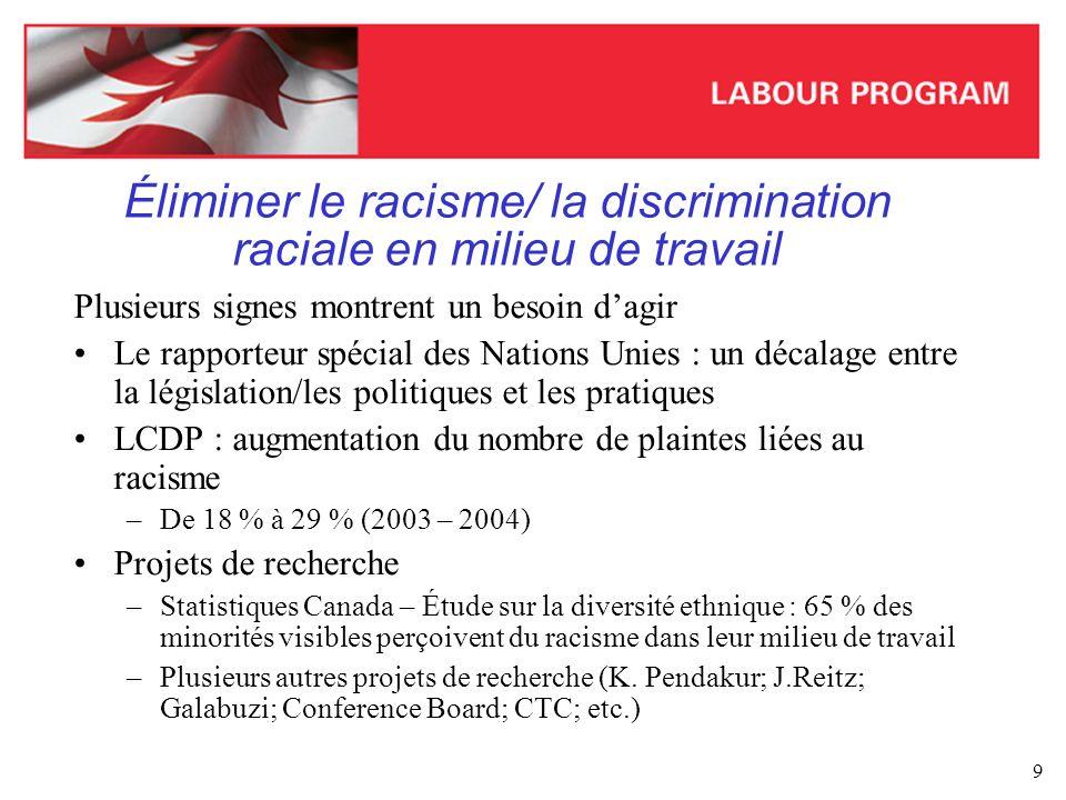 Éliminer le racisme/ la discrimination raciale en milieu de travail