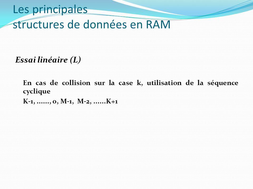 Les principales structures de données en RAM