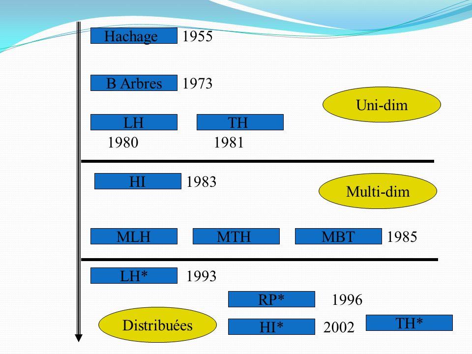 1955 Hachage. 1973. B Arbres. Uni-dim. LH. TH. 1980. 1981. 1983. HI. Multi-dim. 1985. MLH.