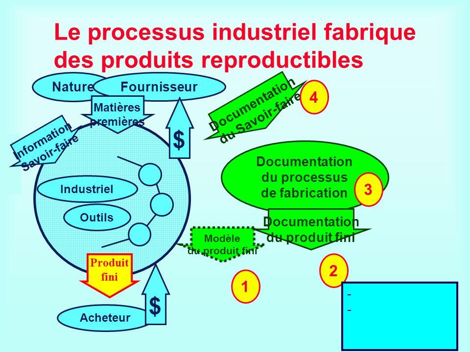 Le processus industriel fabrique des produits reproductibles