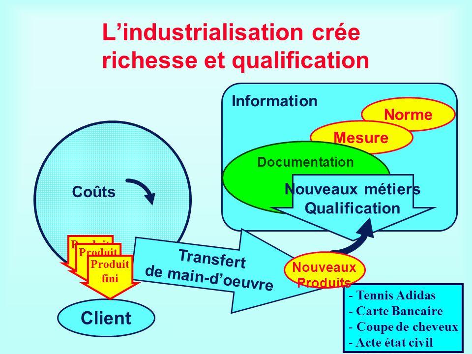 L'industrialisation crée richesse et qualification