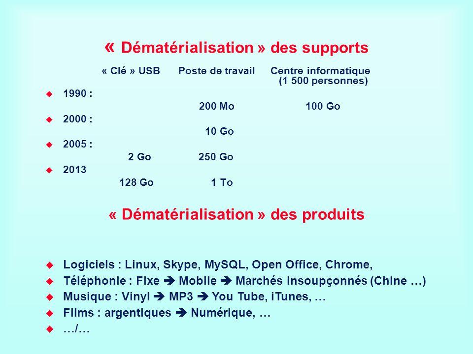 « Dématérialisation » des supports