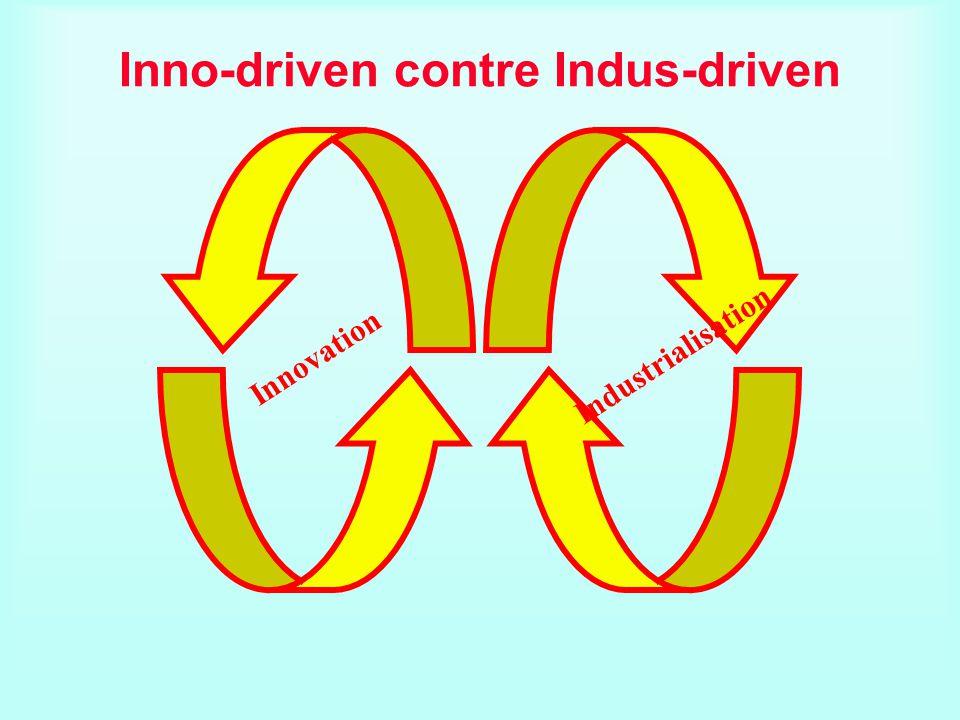 Inno-driven contre Indus-driven