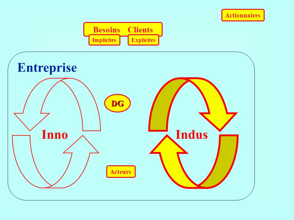 Entreprise Inno Indus Besoins Clients DG Actionnaires Acteurs