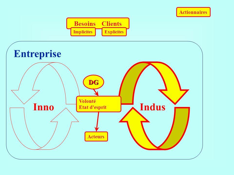 Entreprise Inno Indus Besoins Clients DG Actionnaires Volonté