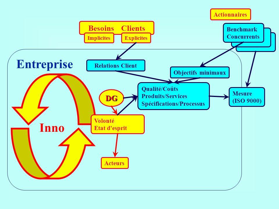 Entreprise Inno Besoins Clients DG Actionnaires Benchmark Concurrents