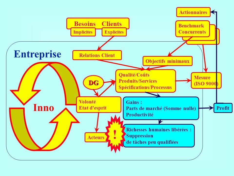 ! Entreprise Inno Besoins Clients DG Actionnaires Benchmark