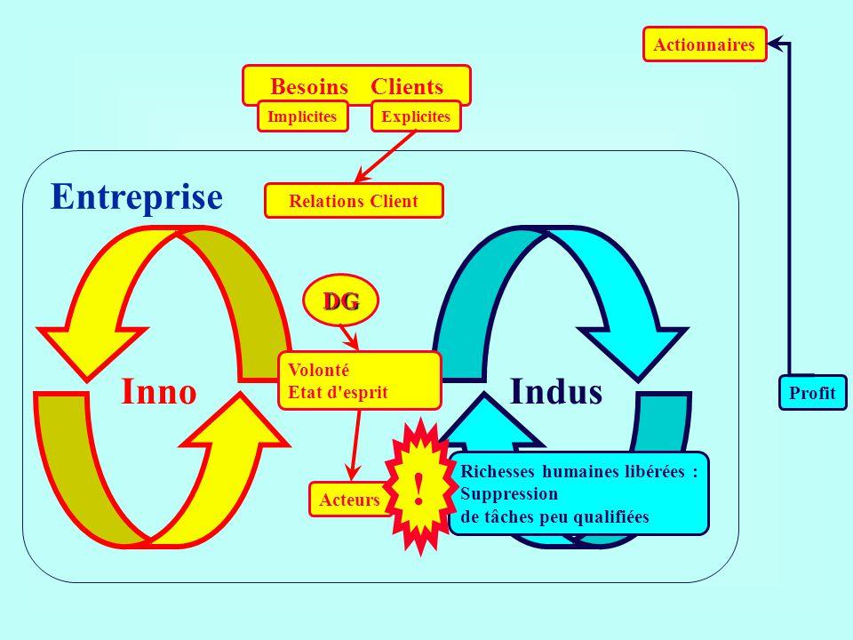 ! Entreprise Inno Indus Besoins Clients DG Actionnaires