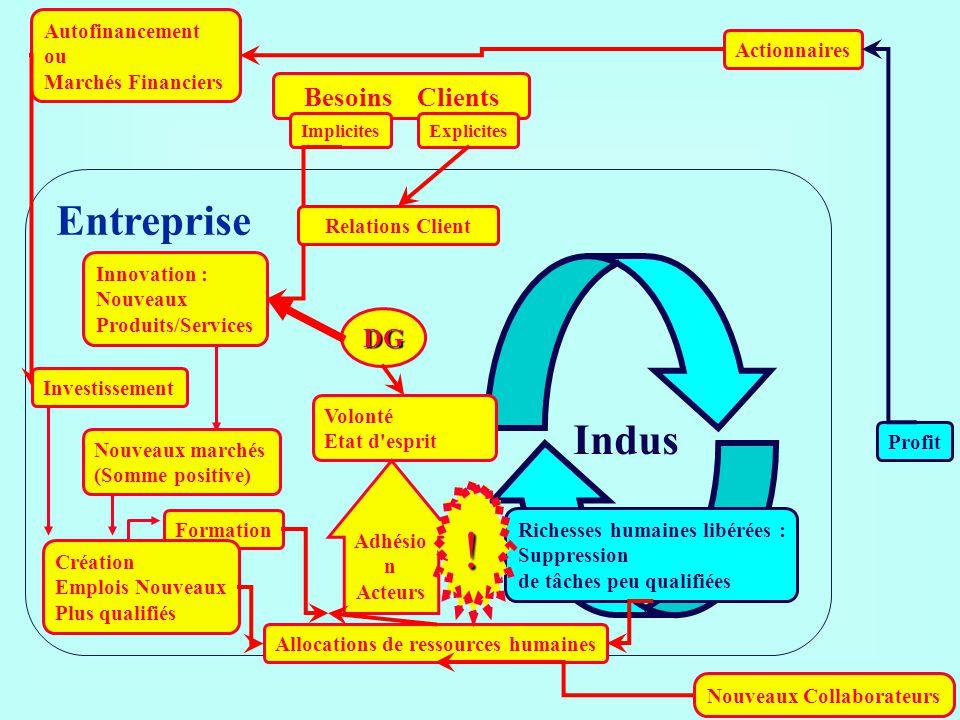 ! Entreprise Indus Besoins Clients DG Autofinancement ou