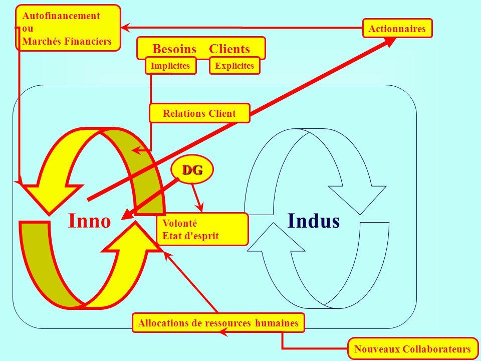 Inno Indus Besoins Clients DG Autofinancement ou Marchés Financiers