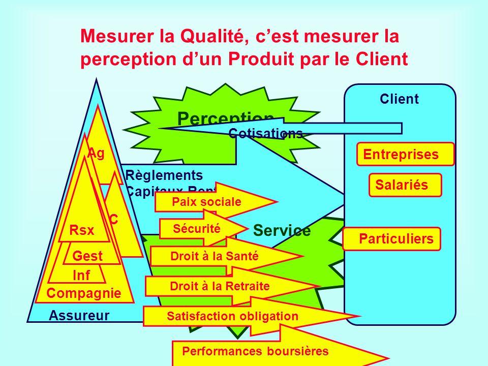 Mesurer la Qualité, c'est mesurer la perception d'un Produit par le Client