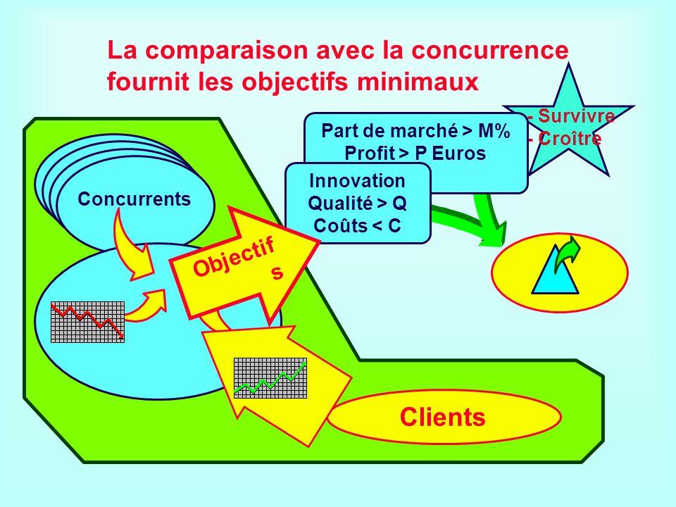 La comparaison avec la concurrence fournit les objectifs minimaux