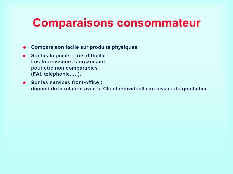 Comparaisons consommateur