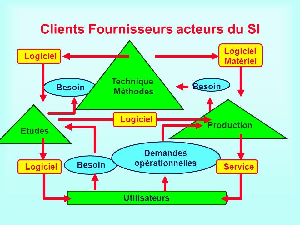 Clients Fournisseurs acteurs du SI