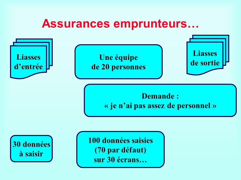 Assurances emprunteurs…