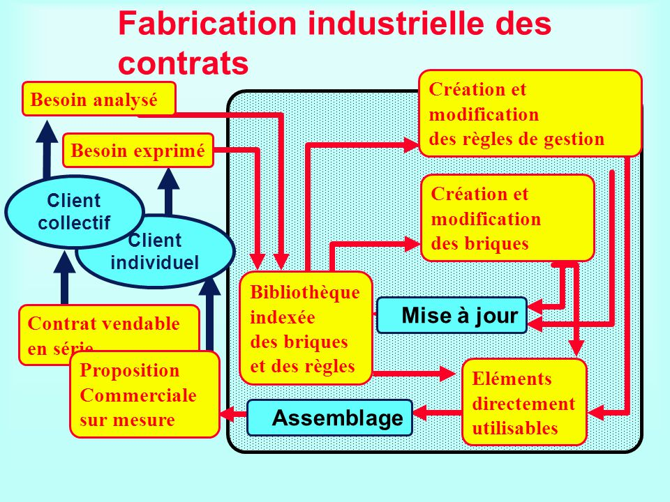 Fabrication industrielle des contrats